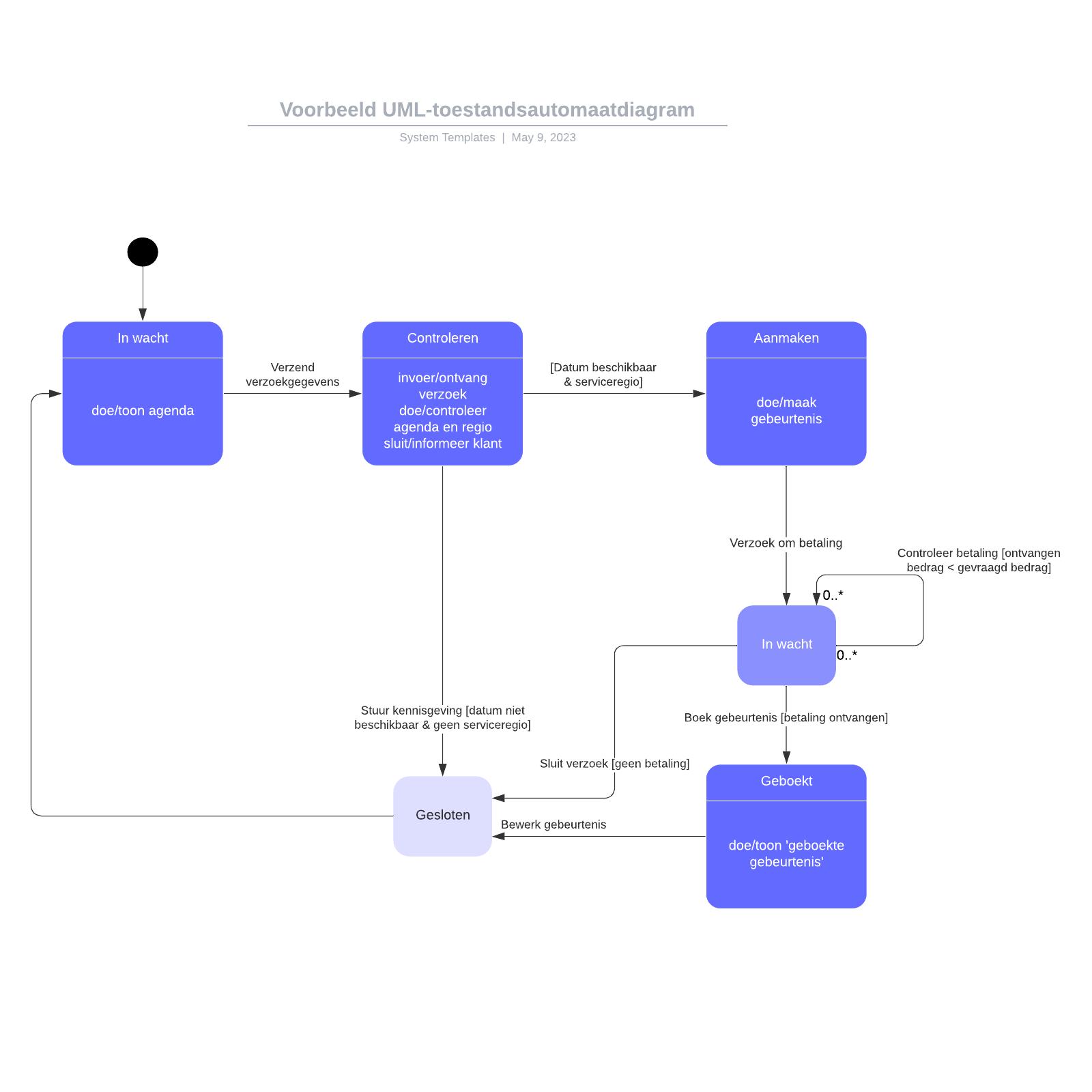 Voorbeeld UML-toestandsautomaatdiagram