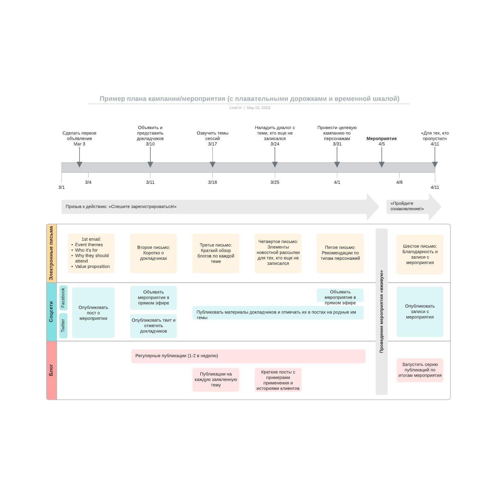 Пример плана кампании/мероприятия (с плавательными дорожками и временной шкалой)