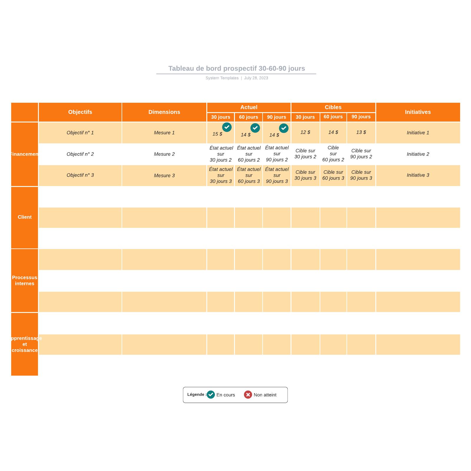 exemple de tableau de bord prospectif vierge à de 30-60-90 jours