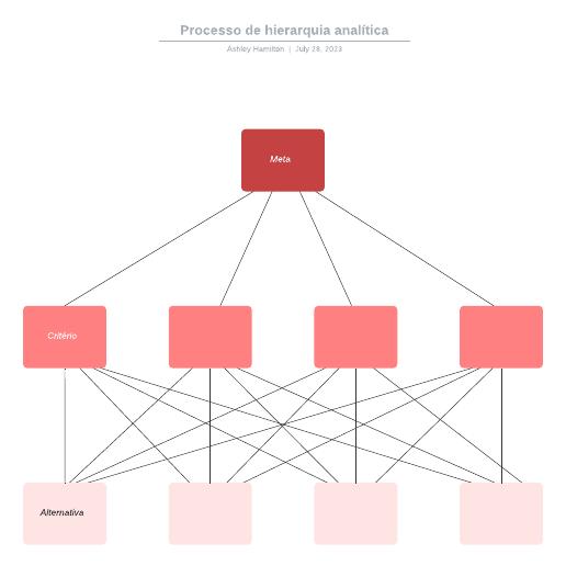 Processo de hierarquia analítica