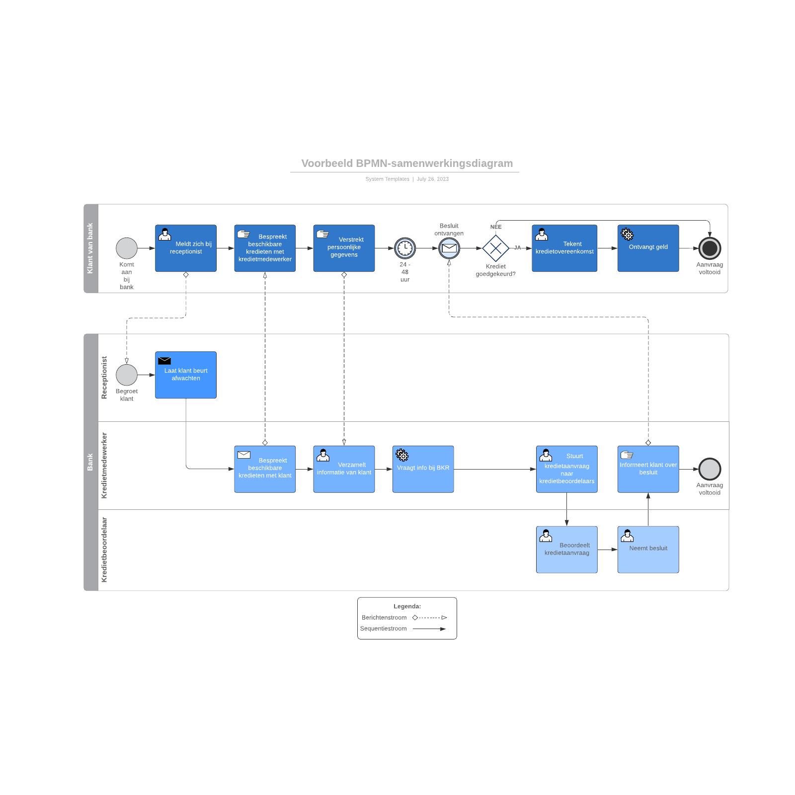 Voorbeeld BPMN-samenwerkingsdiagram