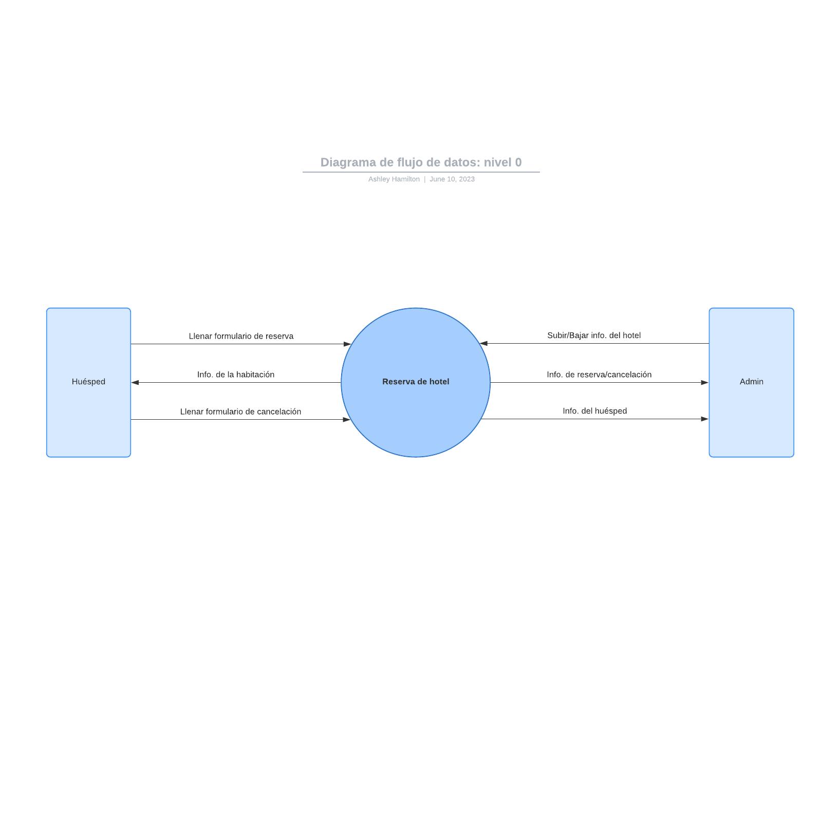 Diagrama de flujo de datos: nivel 0