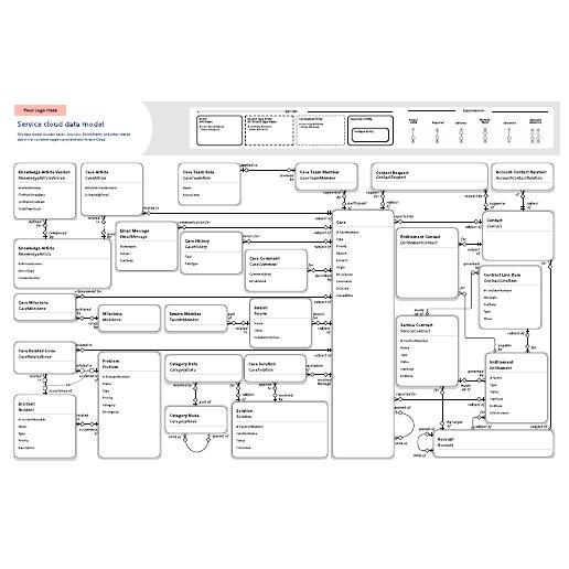 Service cloud data model