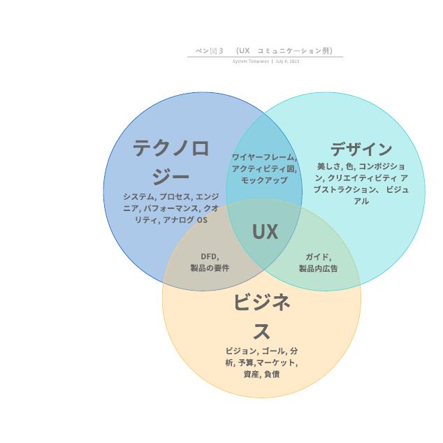ベン図3 (UX コミュニケーション例)