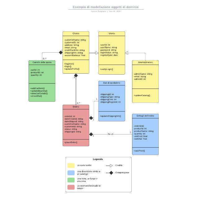 Esempio di modellazione oggetti di dominio