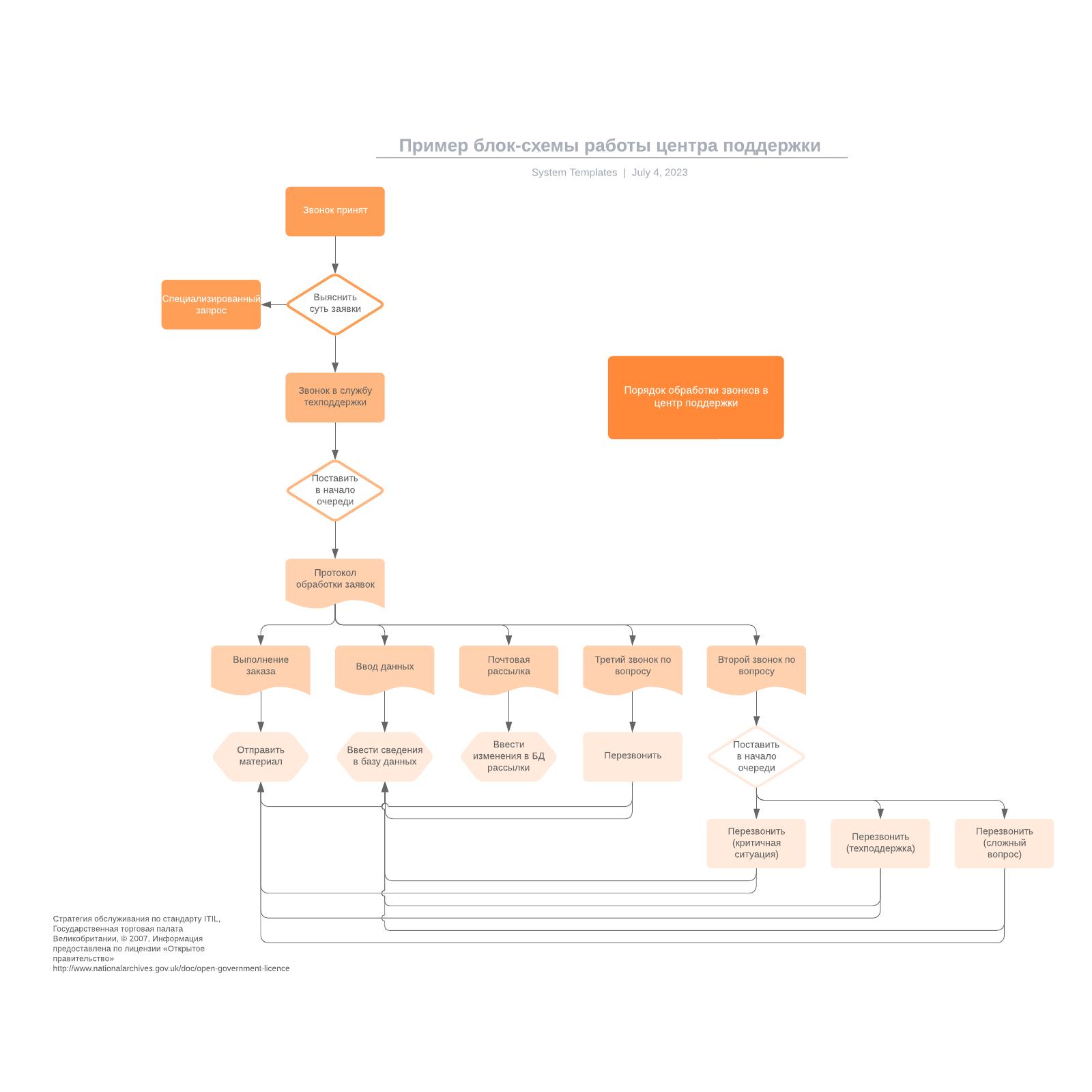 Пример блок-схемы работы центра поддержки