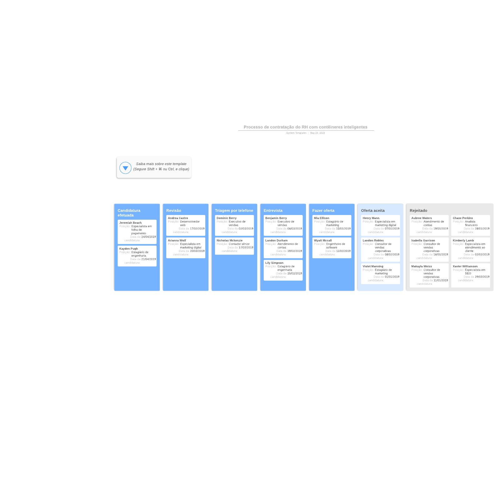 Diagrama de exemplo de recrutamento RH