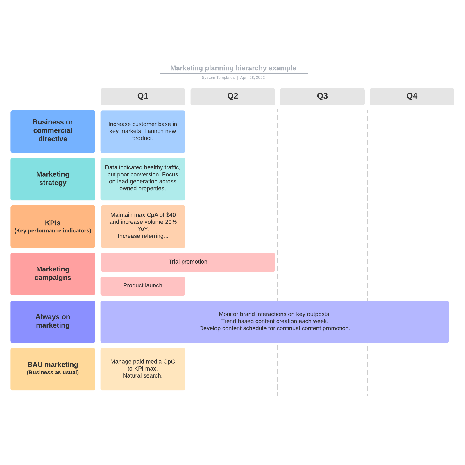 Marketing planning hierarchy example
