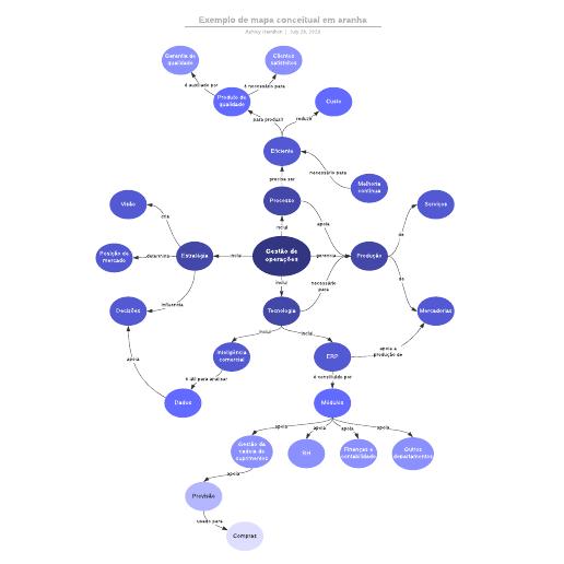 Exemplo de mapa conceitual em aranha