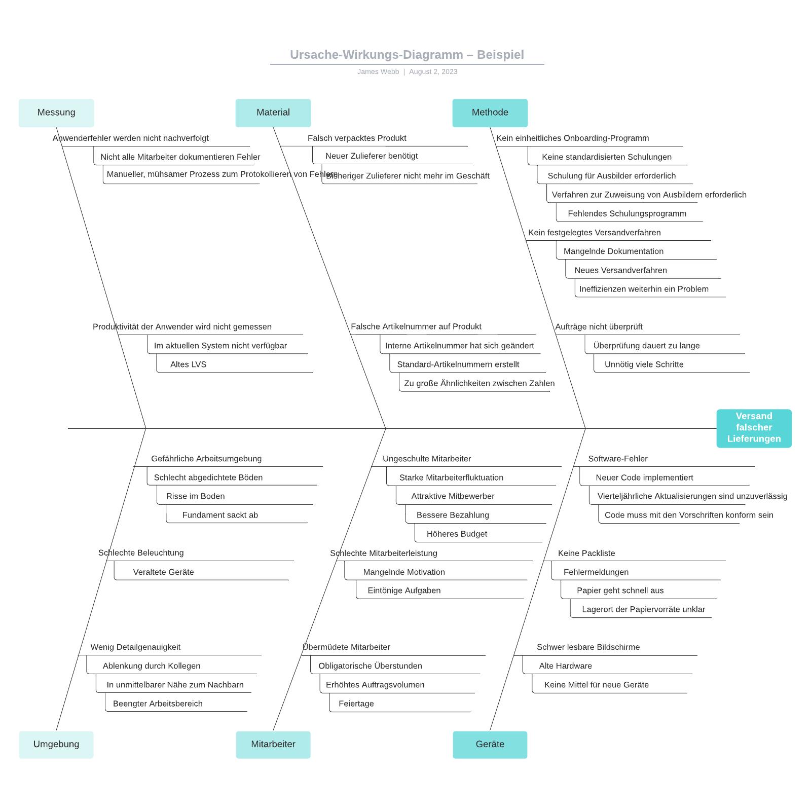 Ursache-Wirkungs-Diagramm – Beispiel