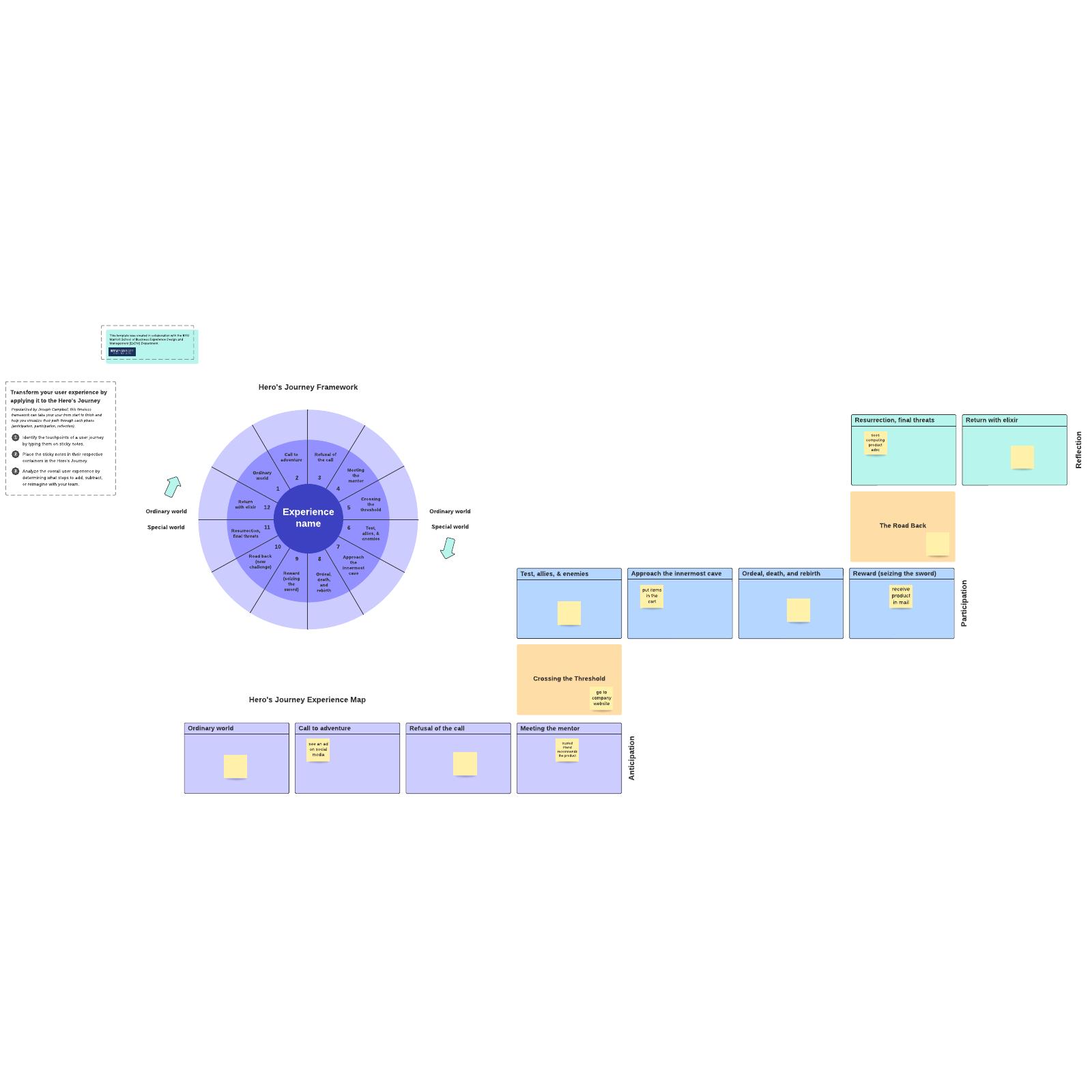 Hero's journey framework