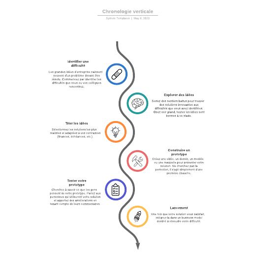 exemple de chronologie verticale