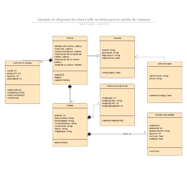 Ejemplo de diagrama de clases UML en línea para un carrito de compras