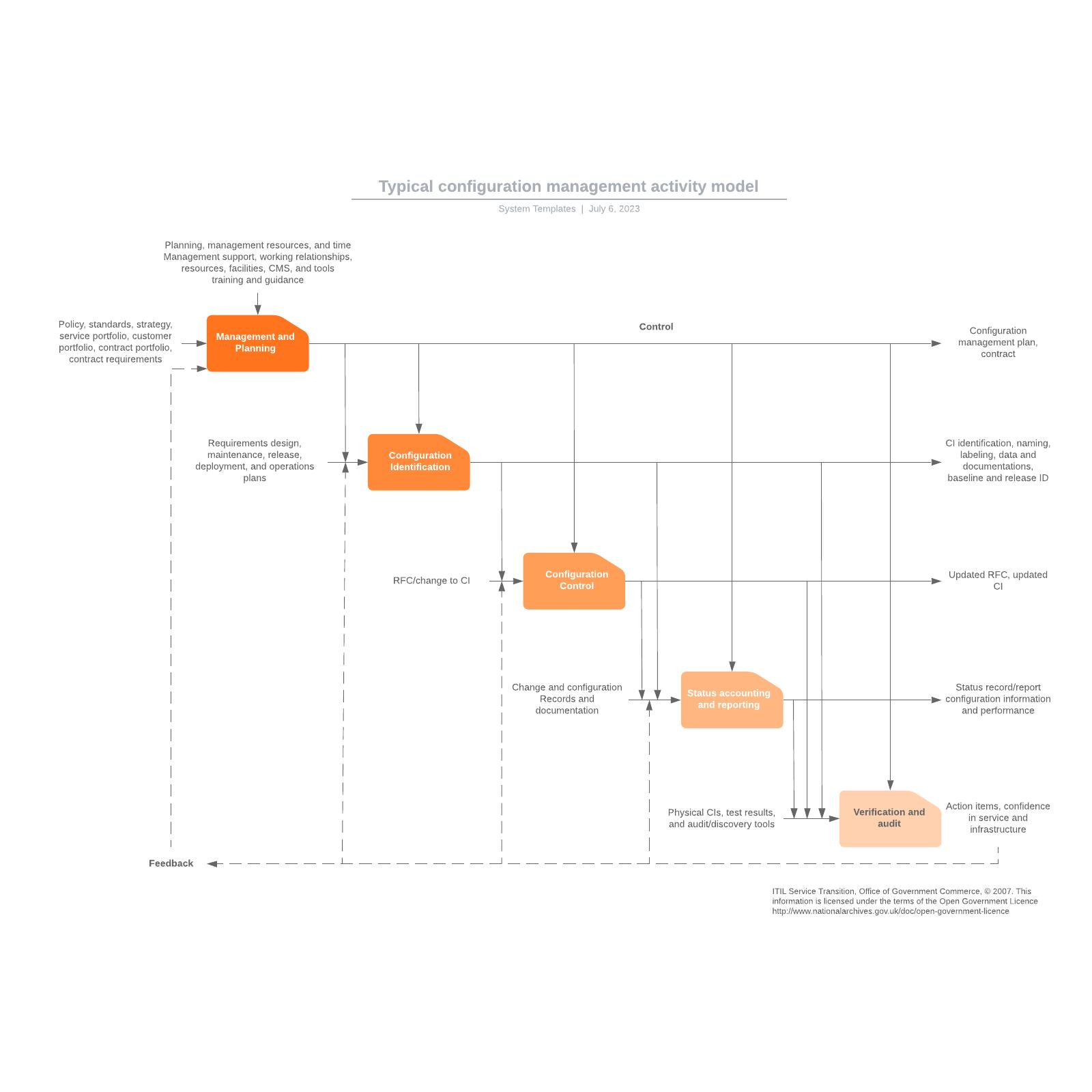 Typical configuration management activity model