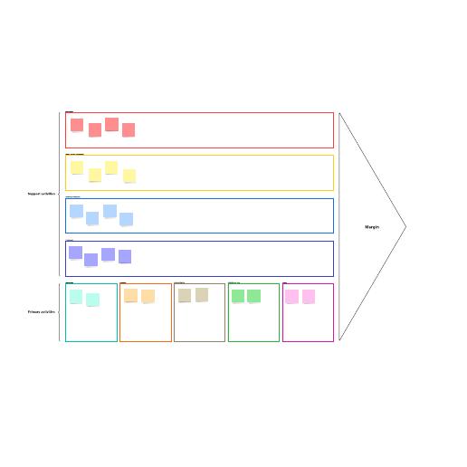 Value chain visual template