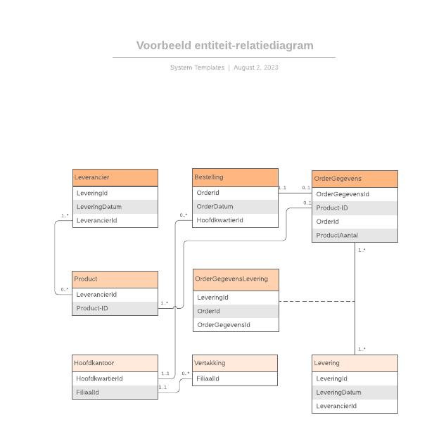 Voorbeeld entiteit-relatiediagram