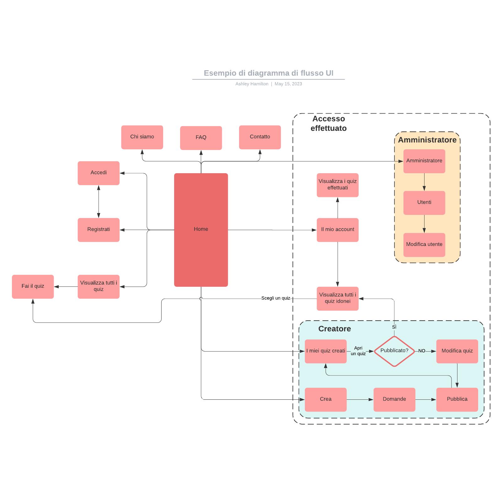Esempio di diagramma di flusso UI
