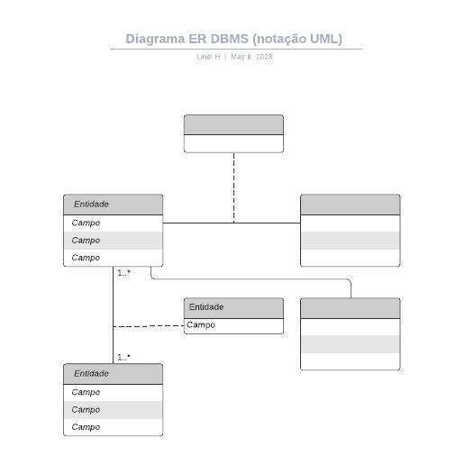 Diagrama ER DBMS (notação UML)