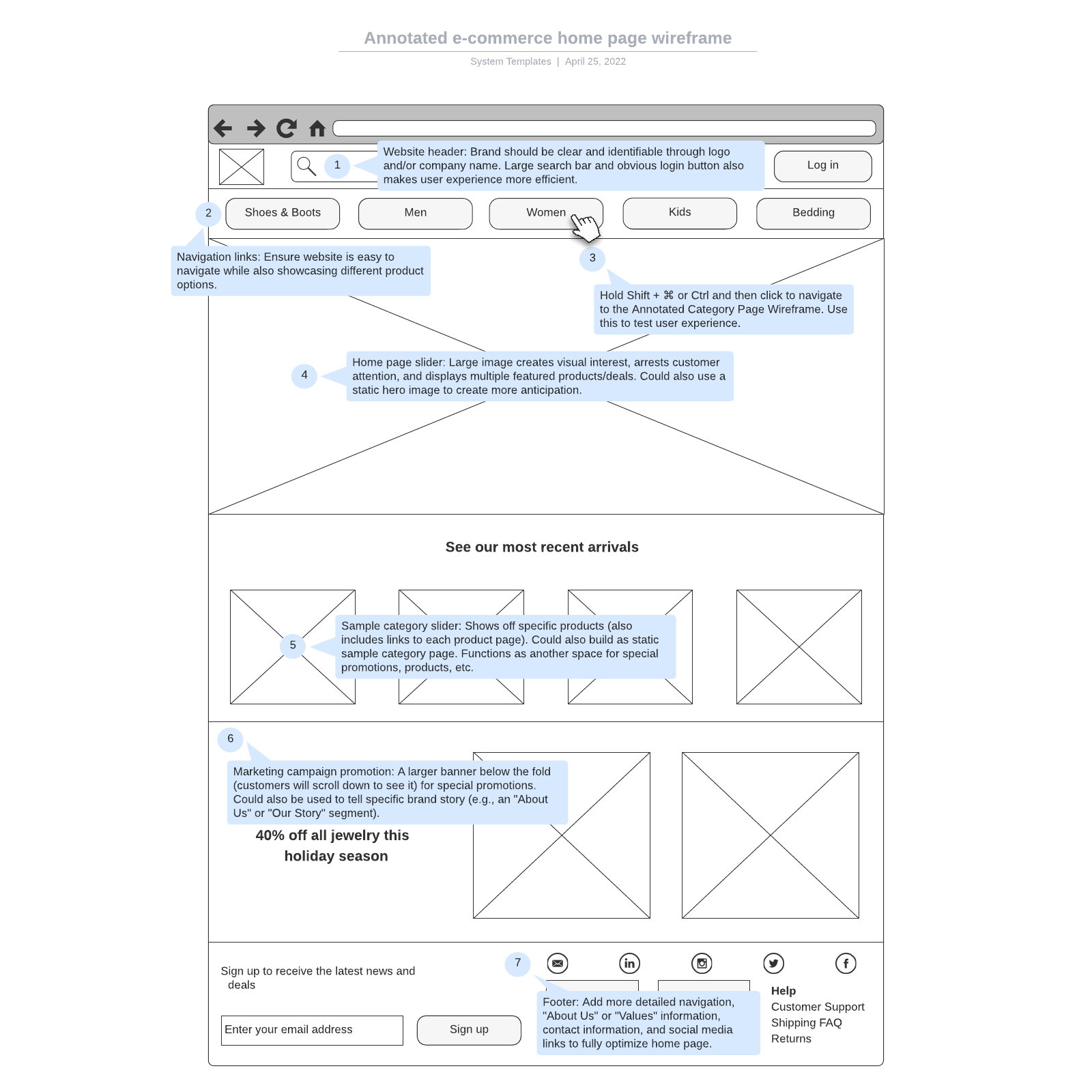 Annotated e-commerce home page wireframe