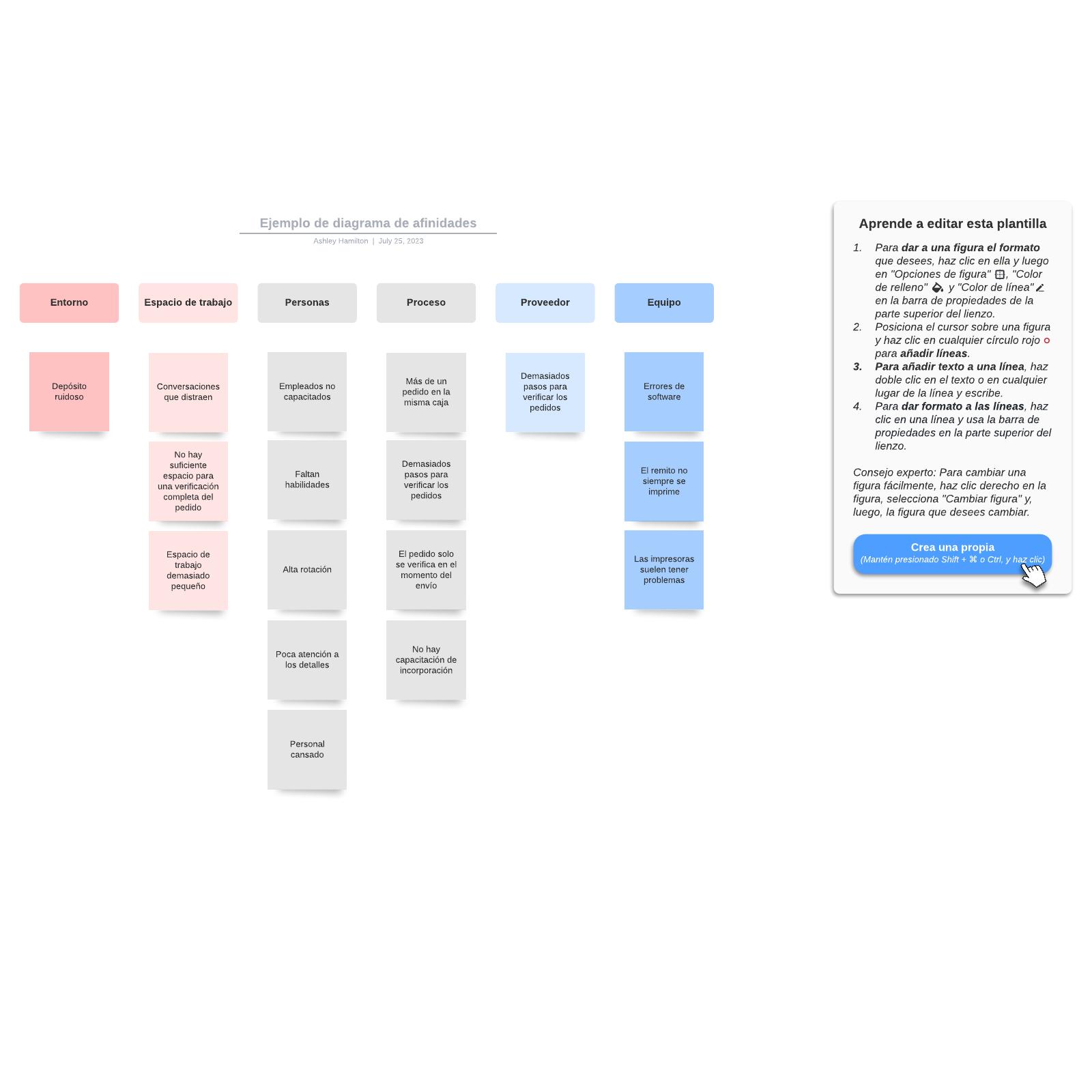 Ejemplo de diagrama de afinidades