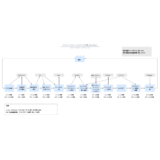 バリューストリームマップ(VSM)の例 (DevOps)