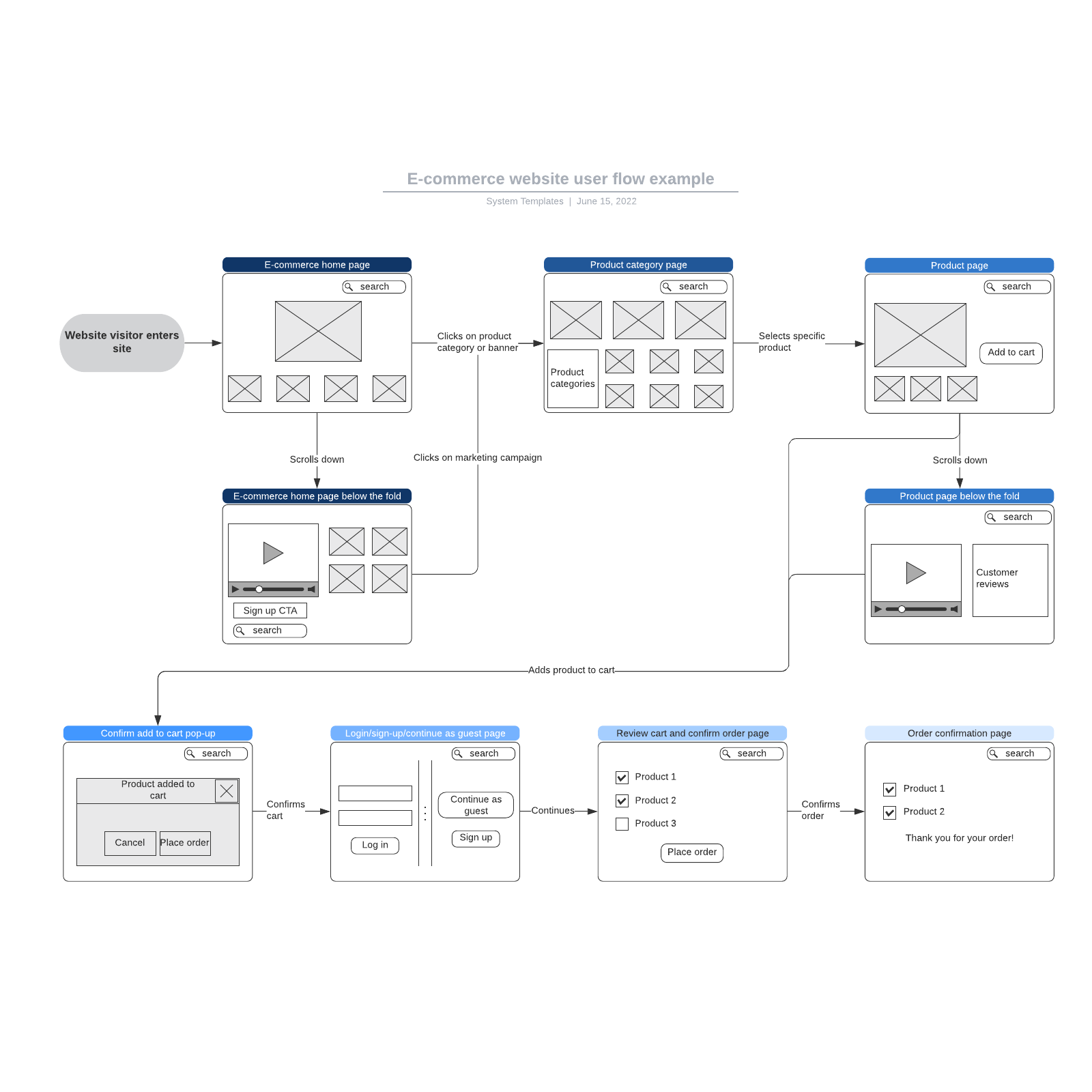 E-commerce website user flow example