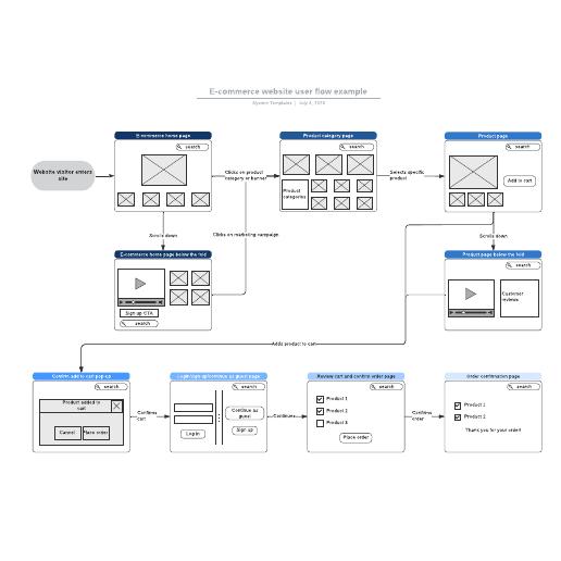 E-commerce website user flow example