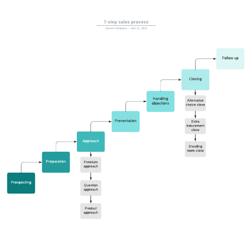 7-step sales process