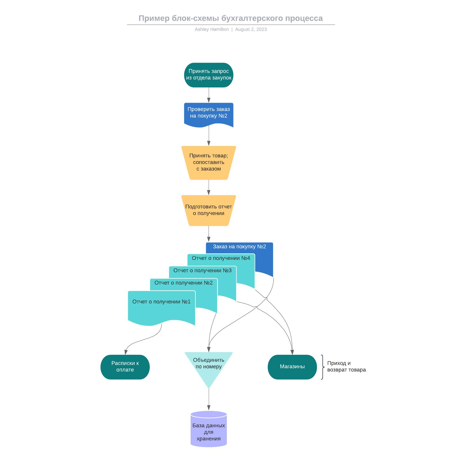 Пример блок-схемы бухгалтерского процесса