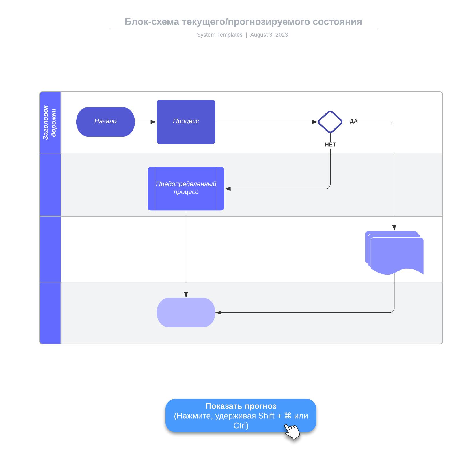 Блок-схема текущего/прогнозируемого состояния