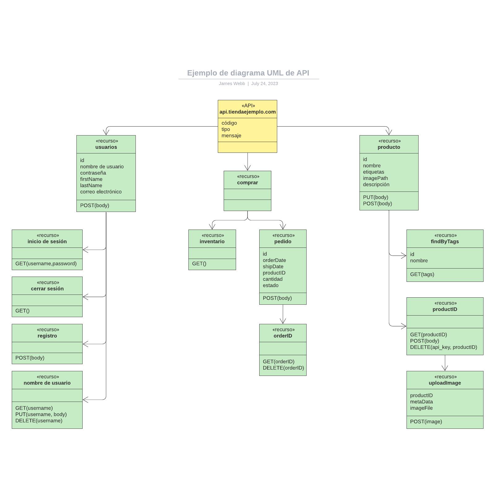 Ejemplo de diagrama UML de API