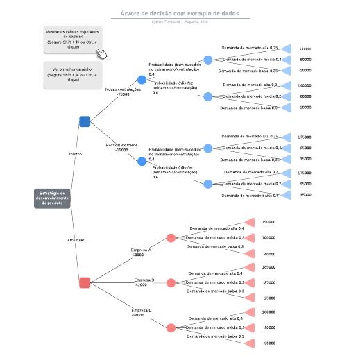 Árvore de decisão com exemplo de dados