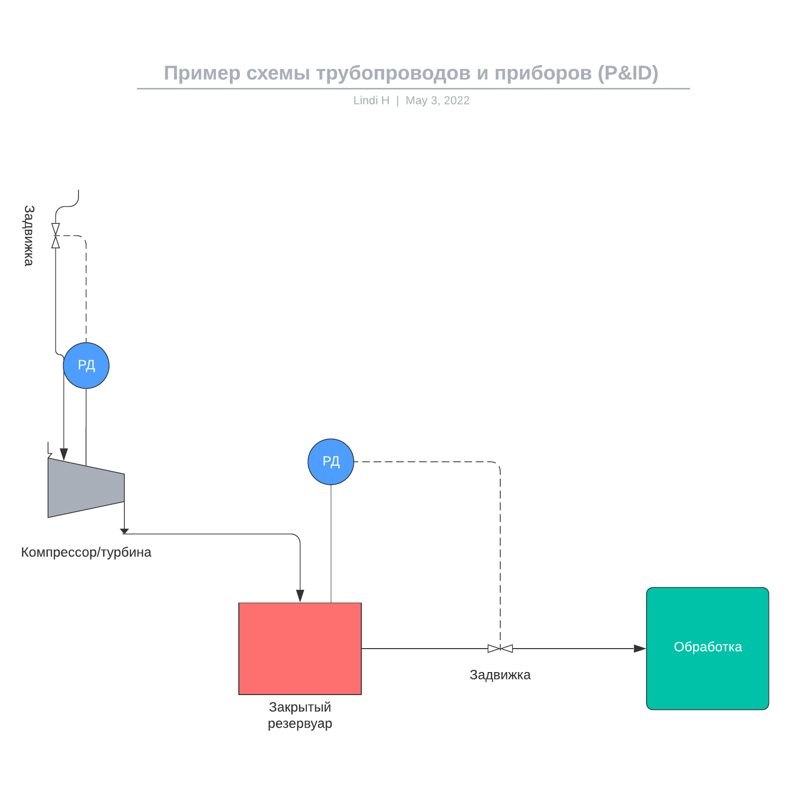 Пример схемы трубопроводов и приборов (P&ID)