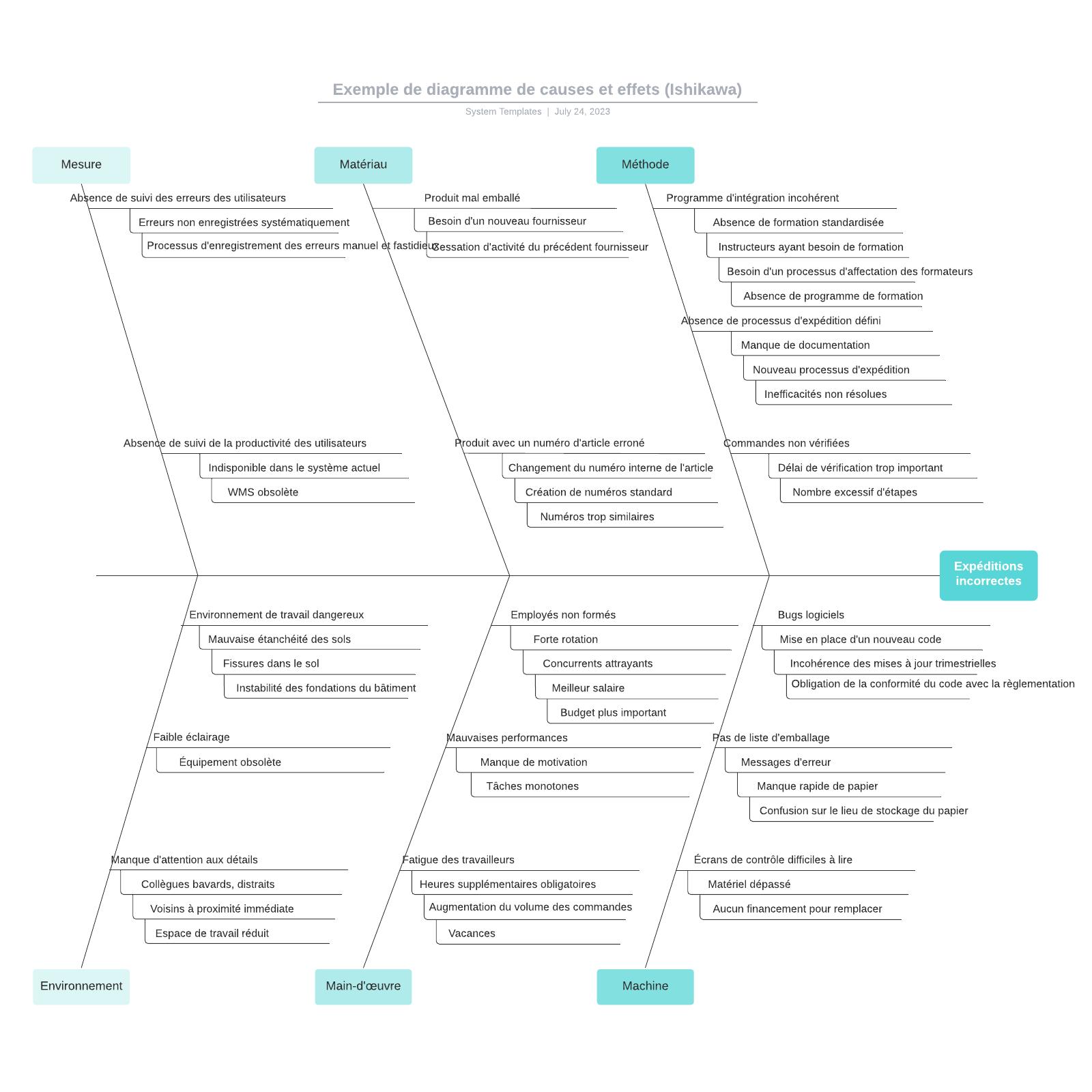 exemple de diagramme d'Ishikawa (causes et effets)