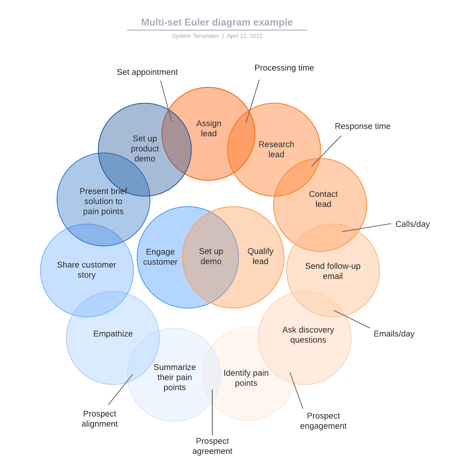 Multi-set Euler diagram example