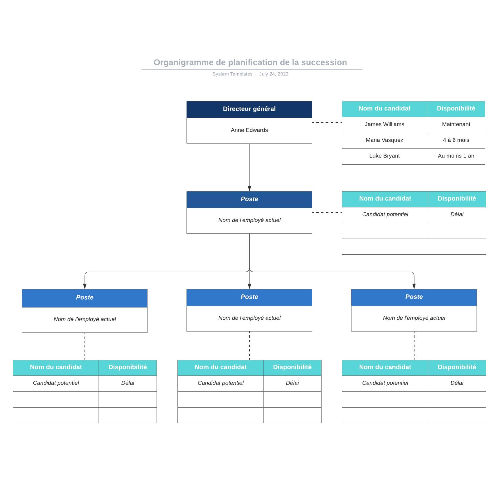 exemple d'organigramme de planification de succession