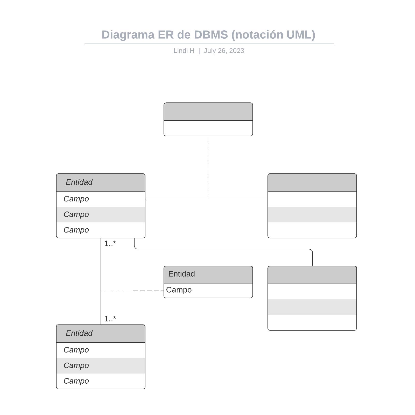 Diagrama ER de DBMS (notación UML)