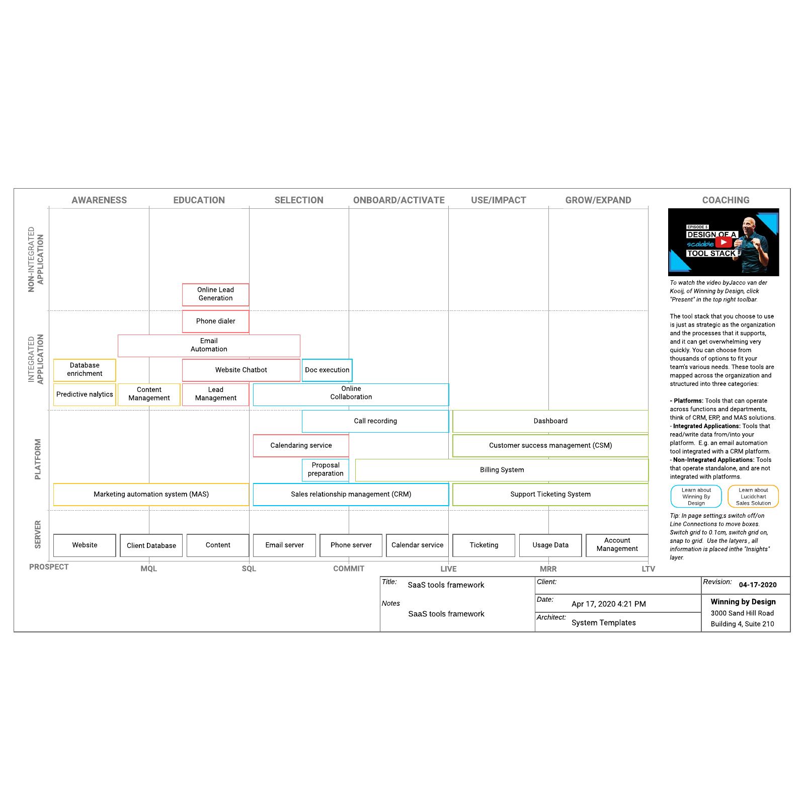 SaaS tools framework