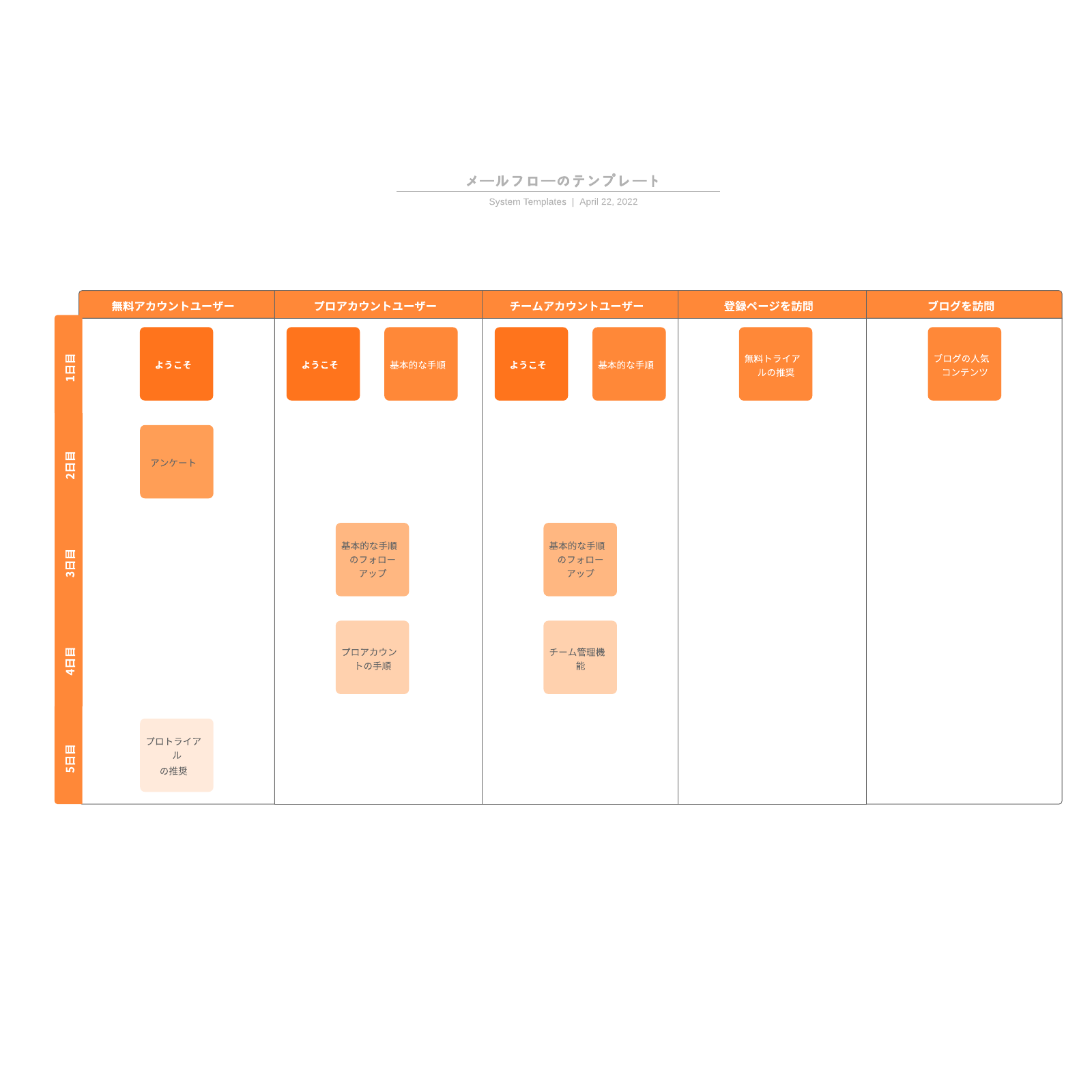 メールフローの流れ図テンプレート