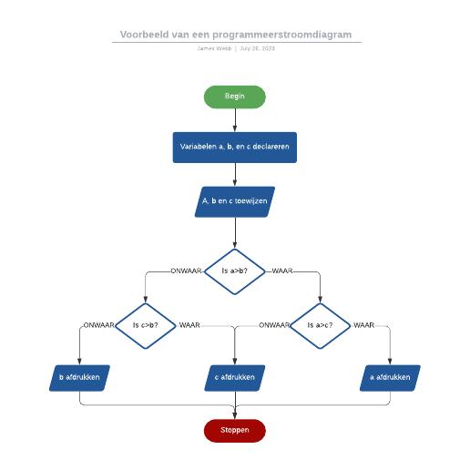 Voorbeeld van een programmeerstroomdiagram