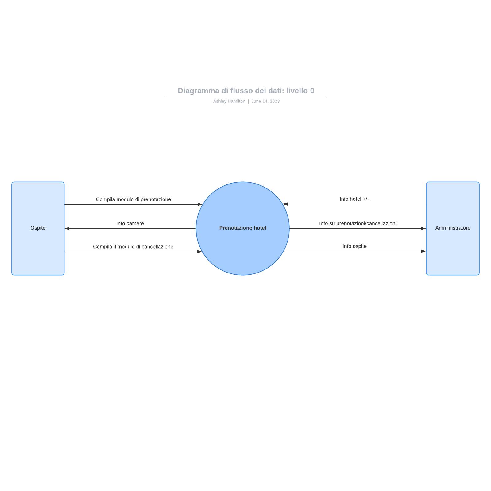 Diagramma di flusso dei dati: livello 0