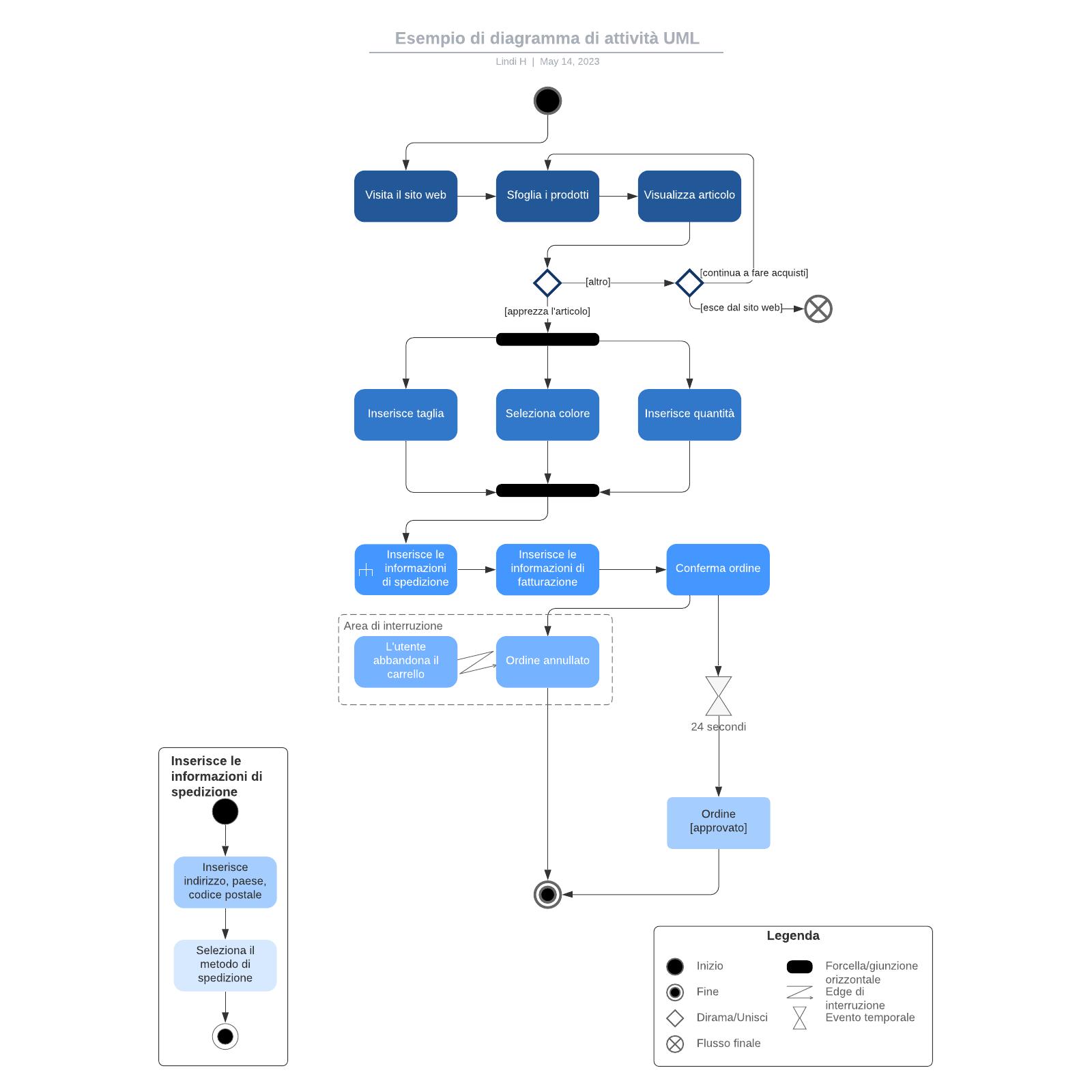Esempio di diagramma di attività UML