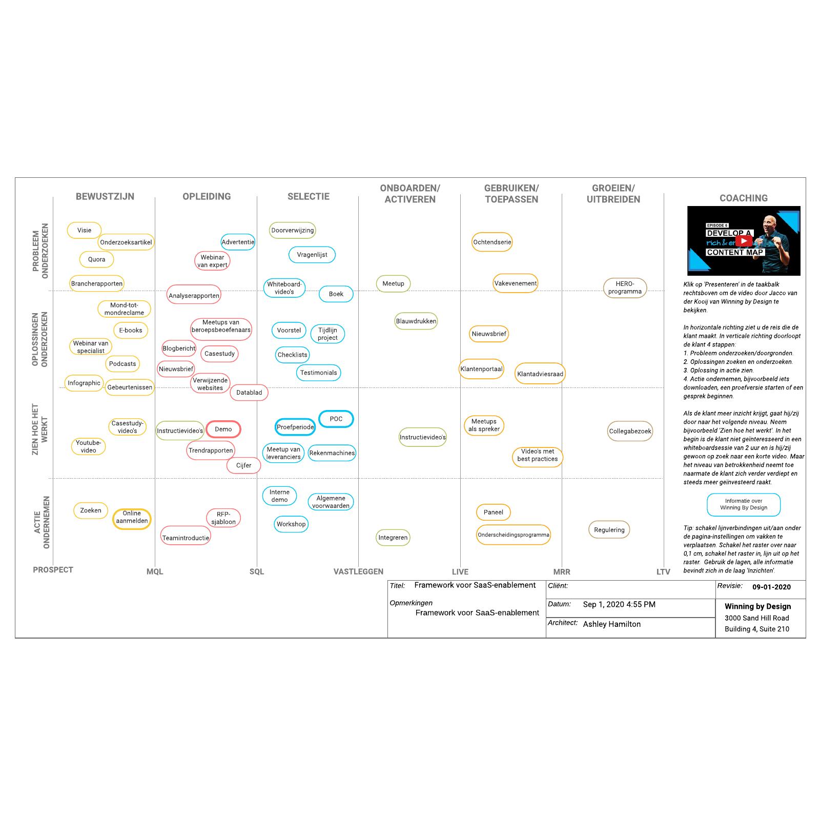 Framework voor SaaS-enablement