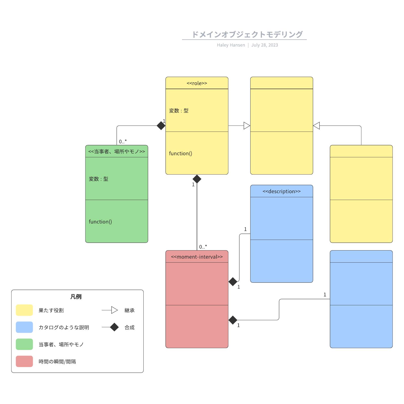 DDDドメインモデリングサンプルテンプレート