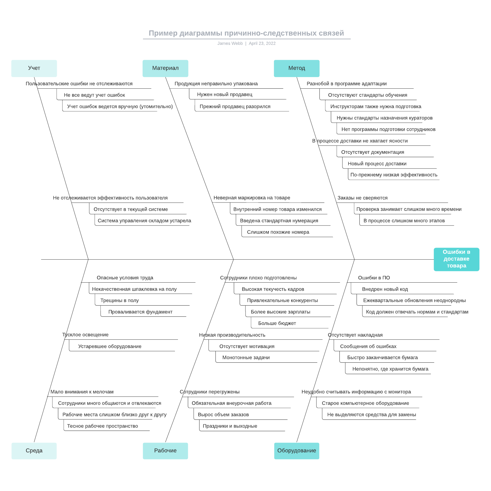 Пример диаграммы причинно-следственных связей