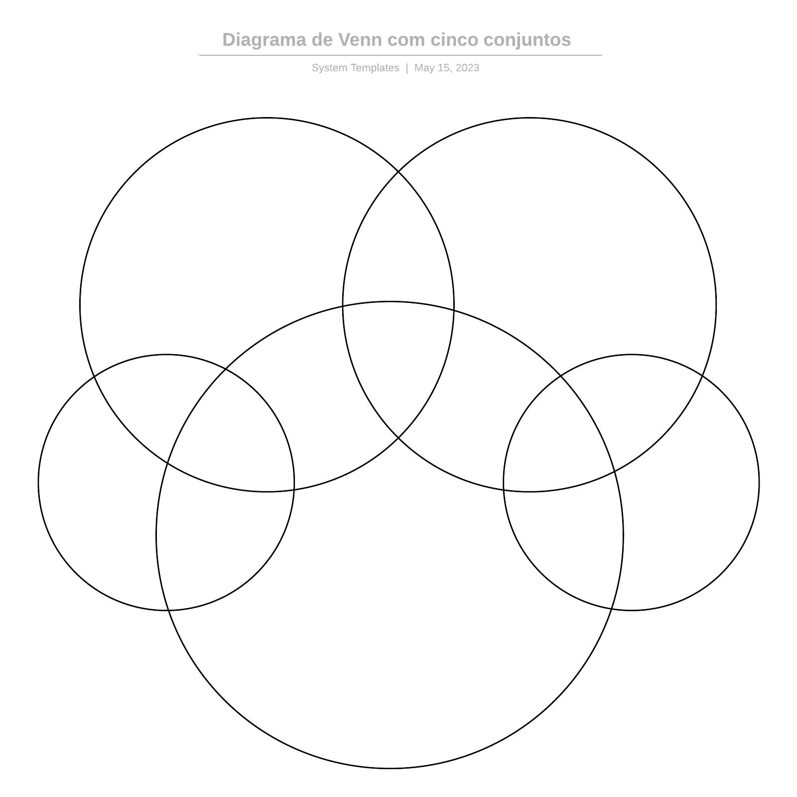 Diagrama de Venn com cinco conjuntos