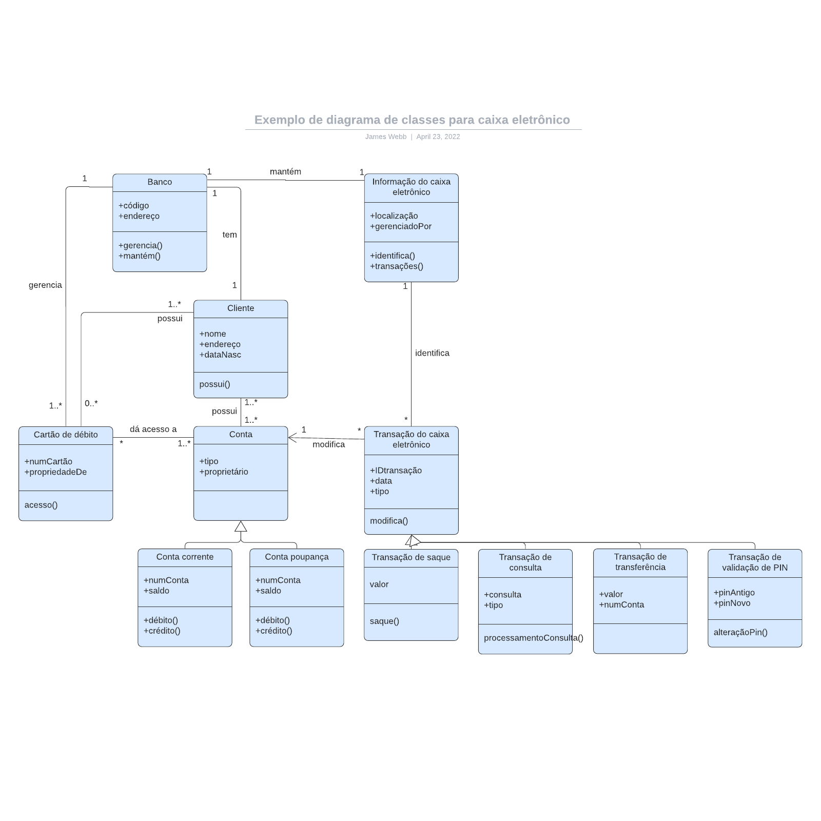 Exemplo de diagrama de classes para caixa eletrônico