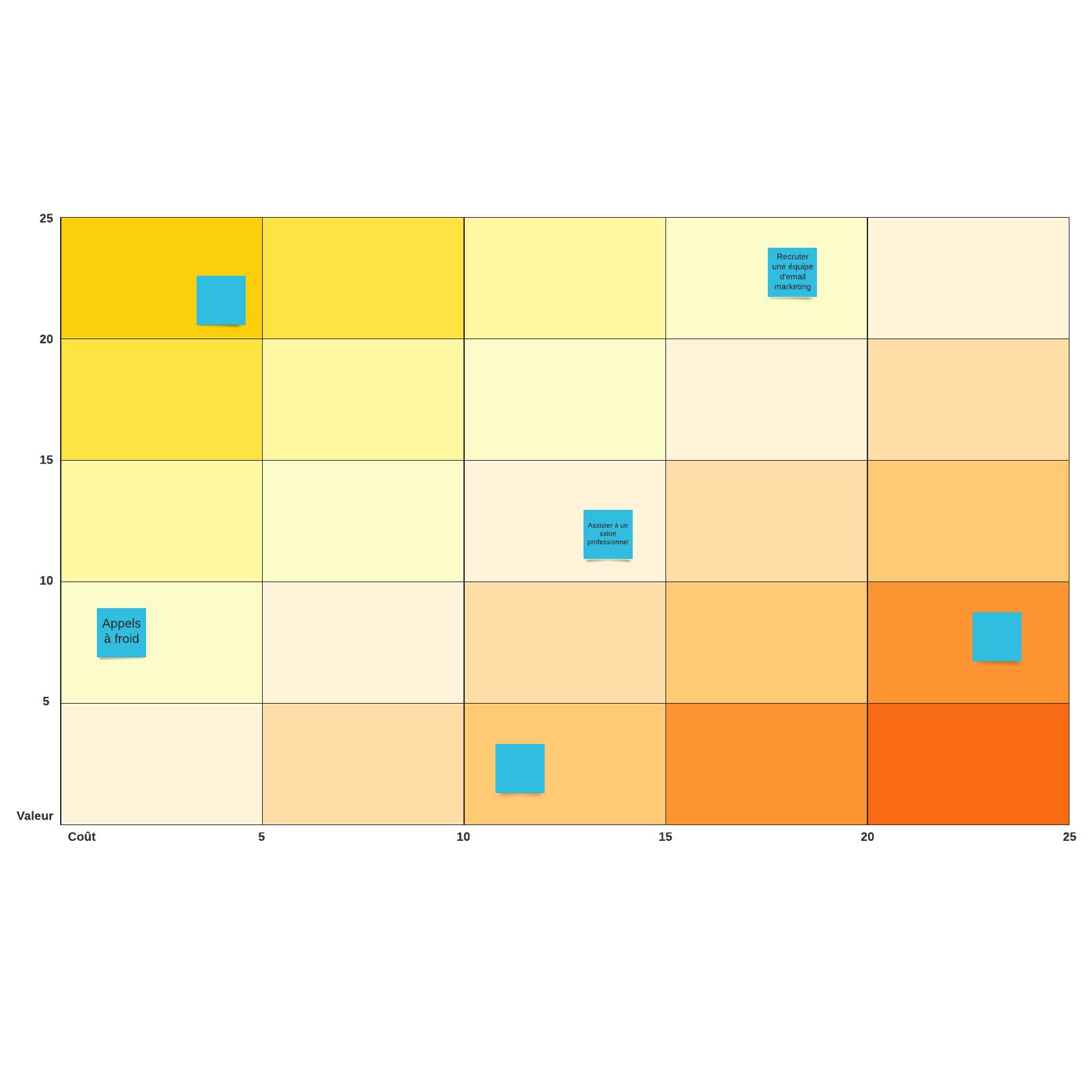 Modèle d'activité Calcul de la rentabilité