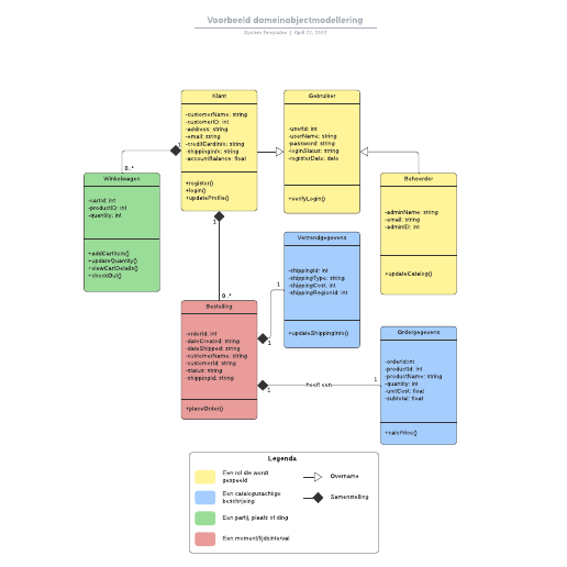 Voorbeeld domeinobjectmodellering
