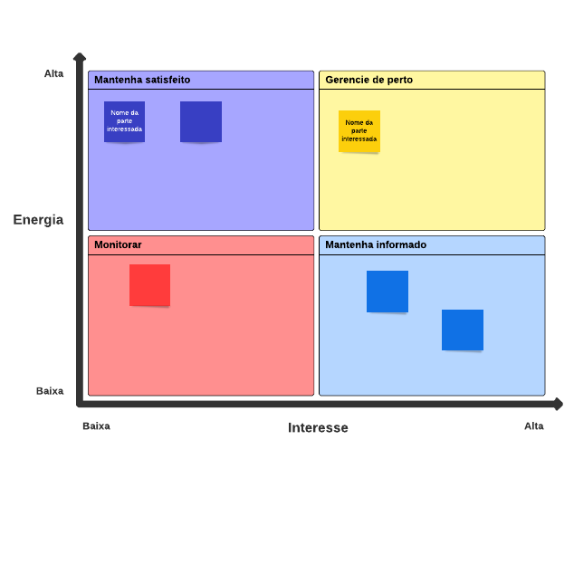 Mapa de stakeholder (partes interessadas)